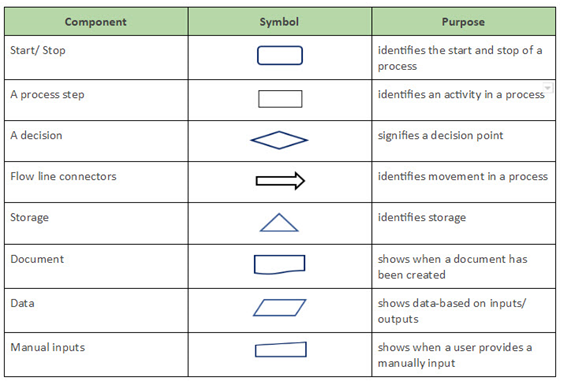 what is business process mapping ontask